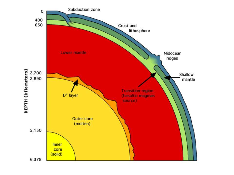 Diastrophism : Faulting Skapar Förkastningsbranter, Horstar, Gravsänkor (Grabens) och överskjutande skollor (Nappes)