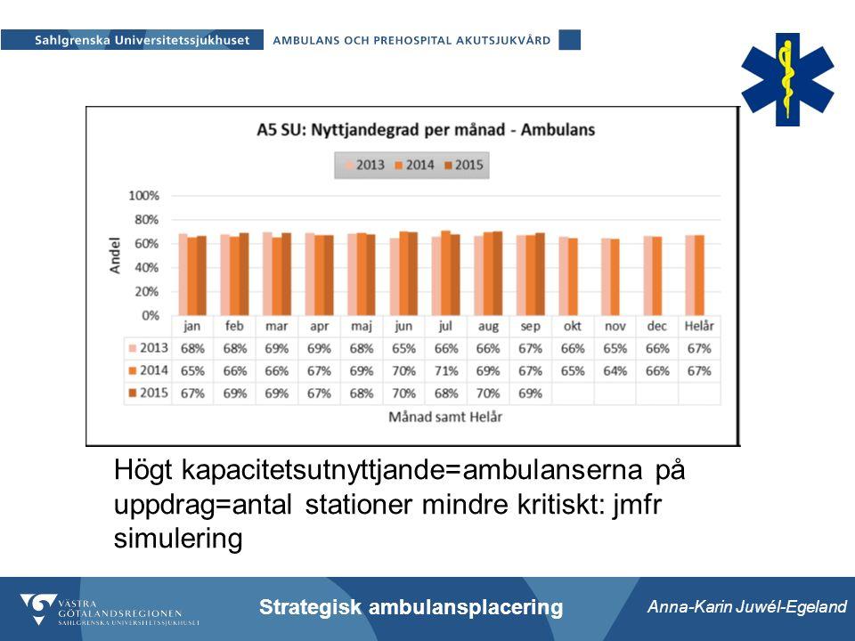 Anna-Karin Juwél-Egeland Strategisk ambulansplacering Högt kapacitetsutnyttjande=ambulanserna på uppdrag=antal stationer mindre kritiskt: jmfr simulering