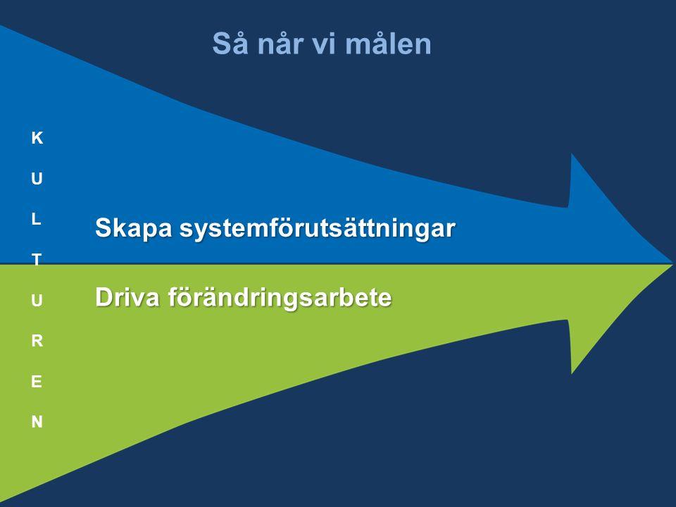 Så når vi målen Skapa systemförutsättningar Driva förändringsarbete KULTURENKULTUREN