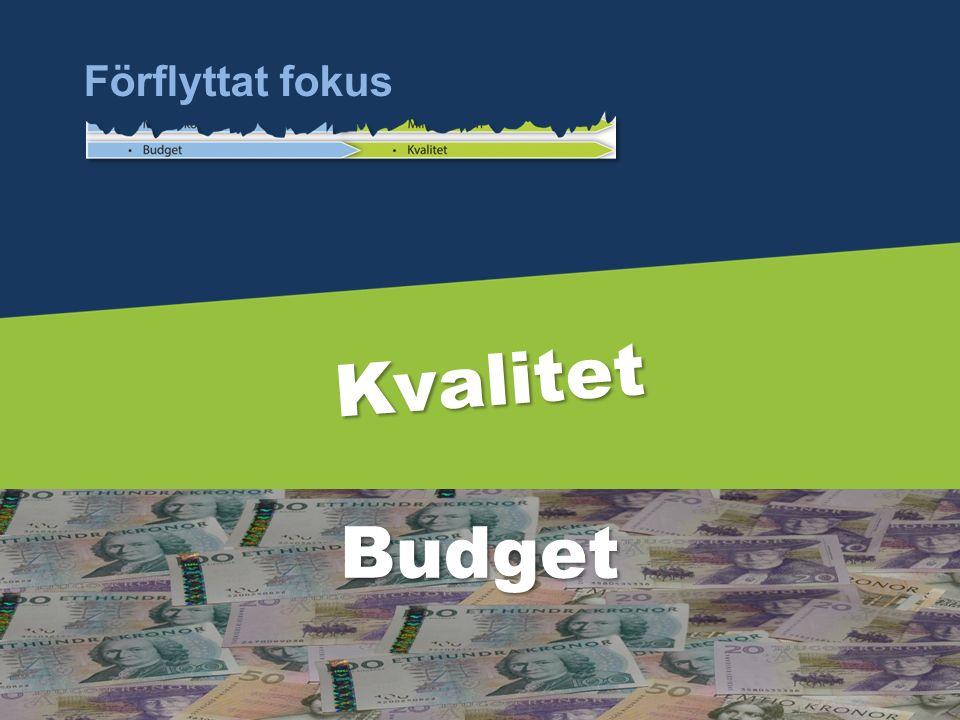 Budget Kvalitet Budget Förflyttat fokus