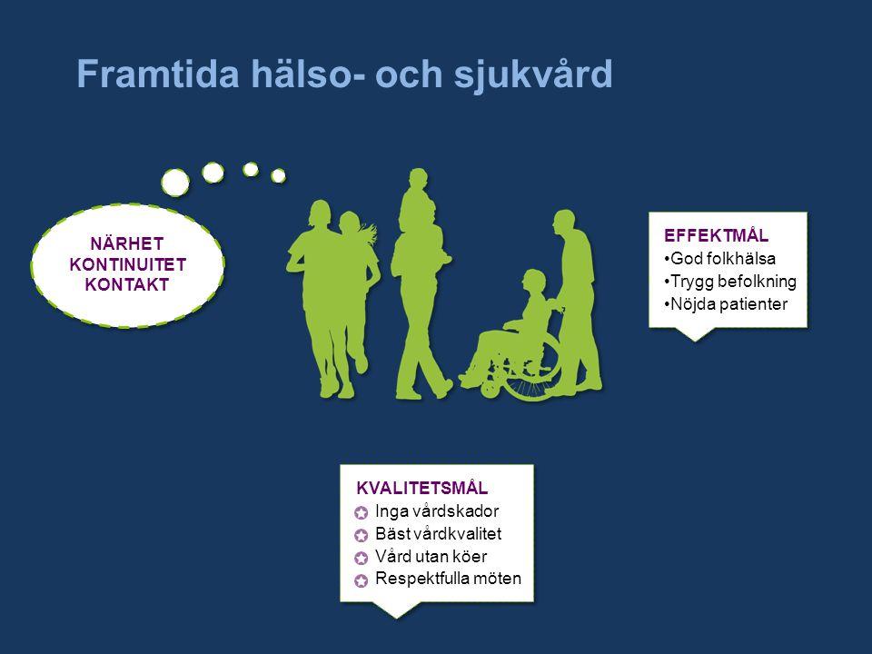 Framtida hälso- och sjukvård NÄRHET KONTINUITET KONTAKT EFFEKTMÅL God folkhälsa Trygg befolkning Nöjda patienter KVALITETSMÅL Inga vårdskador Bäst vårdkvalitet Vård utan köer Respektfulla möten