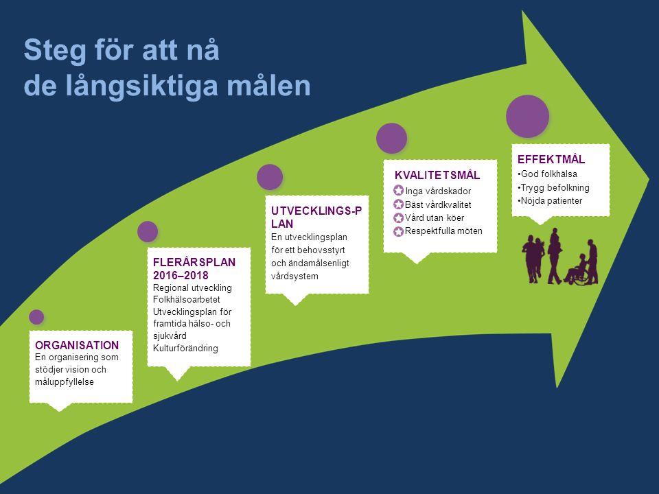 Steg för att nå de långsiktiga målen ORGANISATION En organisering som stödjer vision och måluppfyllelse FLERÅRSPLAN 2016–2018 Regional utveckling Folkhälsoarbetet Utvecklingsplan för framtida hälso- och sjukvård Kulturförändring UTVECKLINGS- PLAN En utvecklingsplan för ett behovsstyrt och ändamålsenligt vårdsystem KVALITETSMÅL Inga vårdskador Bäst vårdkvalitet Vård utan köer Respektfulla möten EFFEKTMÅL God folkhälsa Trygg befolkning Nöjda patienter