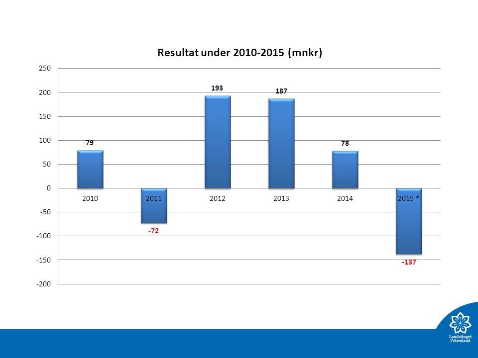 Analys visar Antal tillsvidareanställda har ökat med drygt 200 personer mellan jan 2013 och aug 2015.