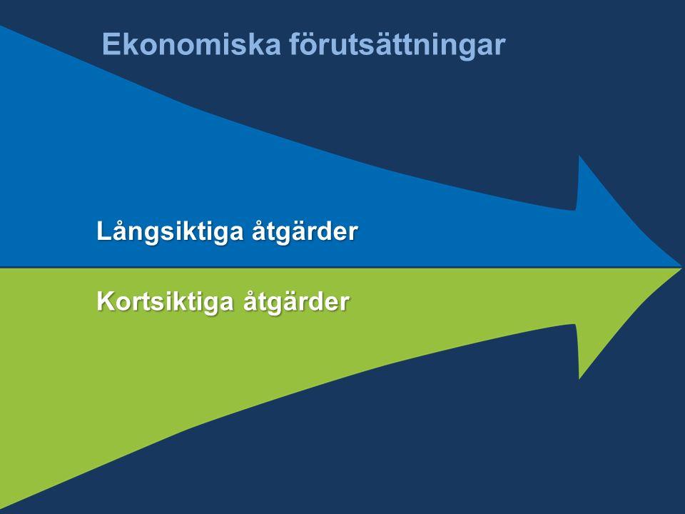 Ekonomiska förutsättningar Långsiktiga åtgärder Kortsiktiga åtgärder