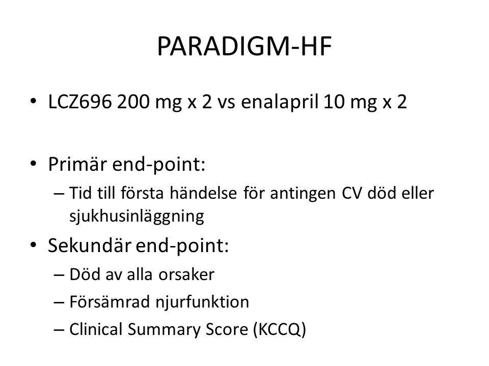 PARADIGM-HF LCZ696 200 mg x 2 vs enalapril 10 mg x 2 Primär end-point: – Tid till första händelse för antingen CV död eller sjukhusinläggning Sekundär end-point: – Död av alla orsaker – Försämrad njurfunktion – Clinical Summary Score (KCCQ)