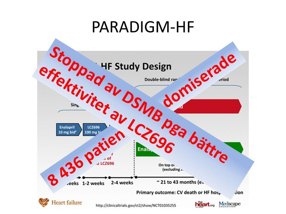 PARADIGM-HF 8 436 patienter randomiserade Stoppad av DSMB pga bättre effektivitet av LCZ696