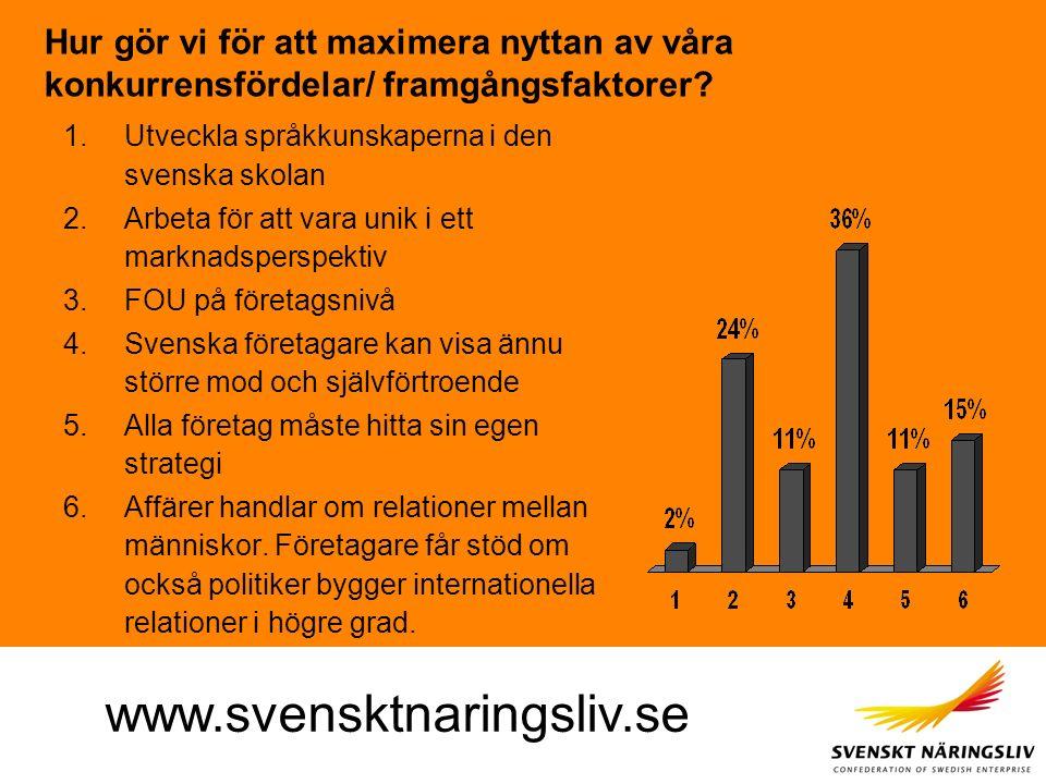 www.svensktnaringsliv.se Hur gör vi för att maximera nyttan av våra konkurrensfördelar/ framgångsfaktorer? 1.Utveckla språkkunskaperna i den svenska s