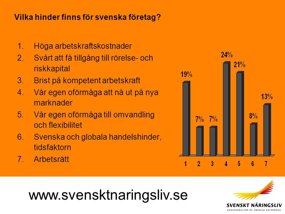 www.svensktnaringsliv.se Vilka hinder finns för svenska företag? 1.Höga arbetskraftskostnader 2.Svårt att få tillgång till rörelse- och riskkapital 3.