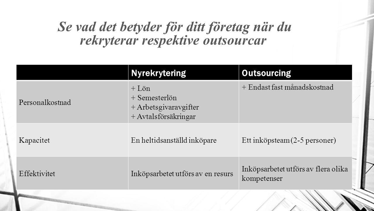 Se vad det betyder för ditt företag när du rekryterar respektive outsourcar NyrekryteringOutsourcing Personalkostnad + Lön + Semesterlön + Arbetsgivaravgifter + Avtalsförsäkringar + Endast fast månadskostnad KapacitetEn heltidsanställd inköpareEtt inköpsteam (2-5 personer) EffektivitetInköpsarbetet utförs av en resurs Inköpsarbetet utförs av flera olika kompetenser