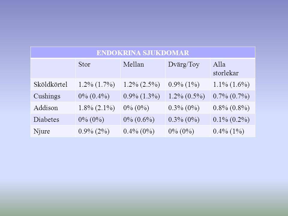 ENDOKRINA SJUKDOMAR StorMellanDvärg/ToyAlla storlekar Sköldkörtel1.2% (1.7%)1.2% (2.5%)0.9% (1%)1.1% (1.6%) Cushings0% (0.4%)0.9% (1.3%)1.2% (0.5%)0.7% (0.7%) Addison1.8% (2.1%)0% (0%)0.3% (0%)0.8% (0.8%) Diabetes0% (0%)0% (0.6%)0.3% (0%)0.1% (0.2%) Njure0.9% (2%)0.4% (0%)0% (0%)0.4% (1%)