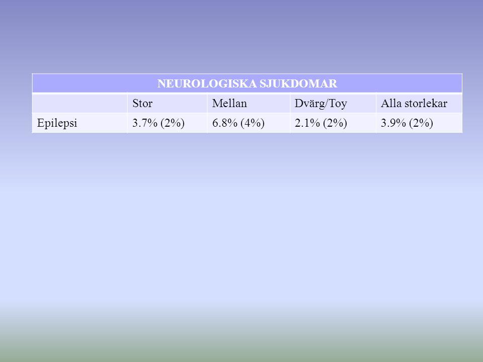 NEUROLOGISKA SJUKDOMAR StorMellanDvärg/ToyAlla storlekar Epilepsi3.7% (2%)6.8% (4%)2.1% (2%)3.9% (2%)