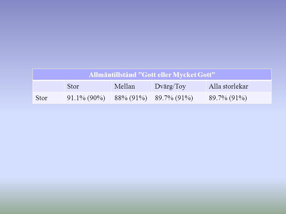 Allmäntillstånd Gott eller Mycket Gott StorMellanDvärg/ToyAlla storlekar Stor91.1% (90%)88% (91%)89.7% (91%)