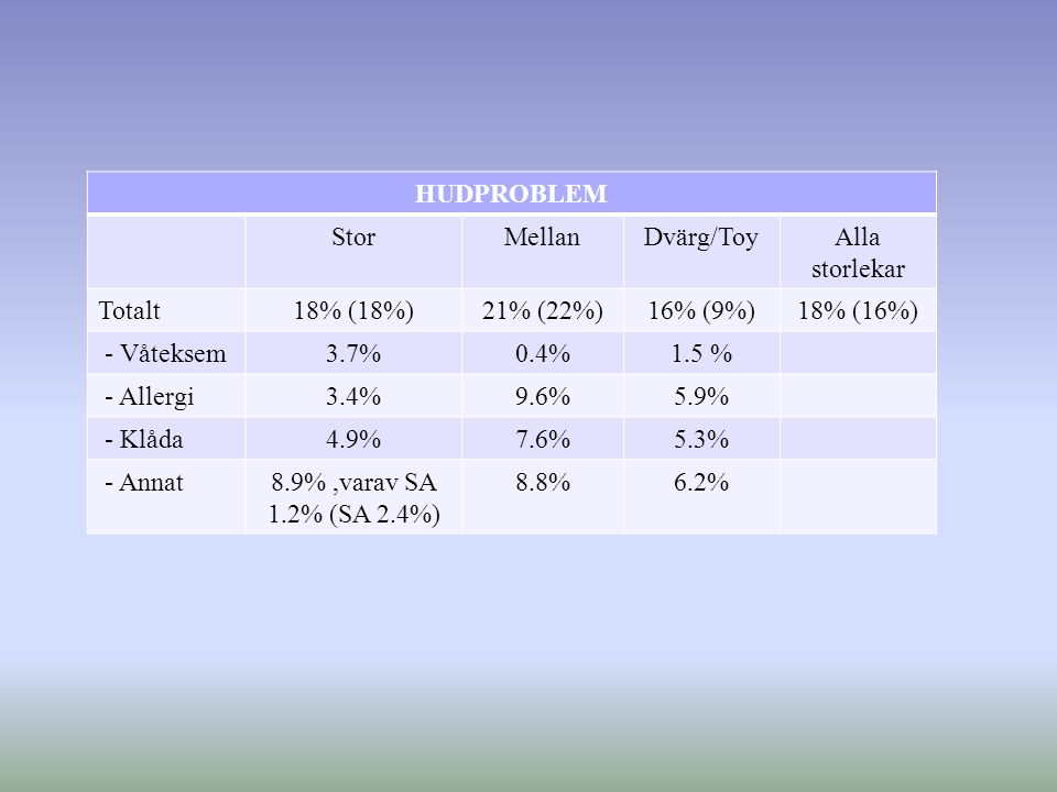 HUDPROBLEM StorMellanDvärg/ToyAlla storlekar Totalt18% (18%)21% (22%)16% (9%)18% (16%) - Våteksem3.7%0.4%1.5 % - Allergi3.4%9.6%5.9% - Klåda4.9%7.6%5.3% - Annat8.9%,varav SA 1.2% (SA 2.4%) 8.8%6.2%