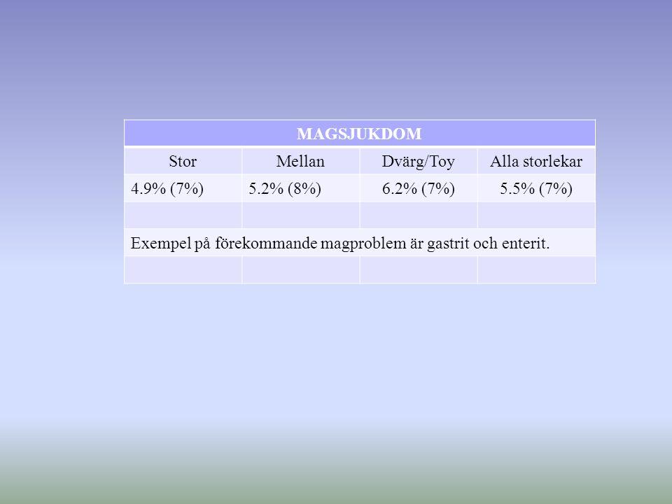 MAGSJUKDOM StorMellanDvärg/ToyAlla storlekar 4.9% (7%)5.2% (8%)6.2% (7%)5.5% (7%) Exempel på förekommande magproblem är gastrit och enterit.