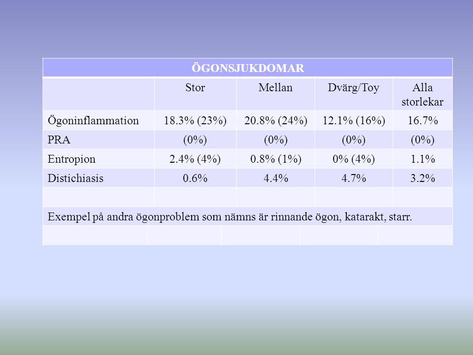 ÖGONSJUKDOMAR StorMellanDvärg/ToyAlla storlekar Ögoninflammation18.3% (23%)20.8% (24%)12.1% (16%)16.7% PRA(0%) Entropion2.4% (4%)0.8% (1%)0% (4%)1.1% Distichiasis0.6%4.4%4.7%3.2% Exempel på andra ögonproblem som nämns är rinnande ögon, katarakt, starr.