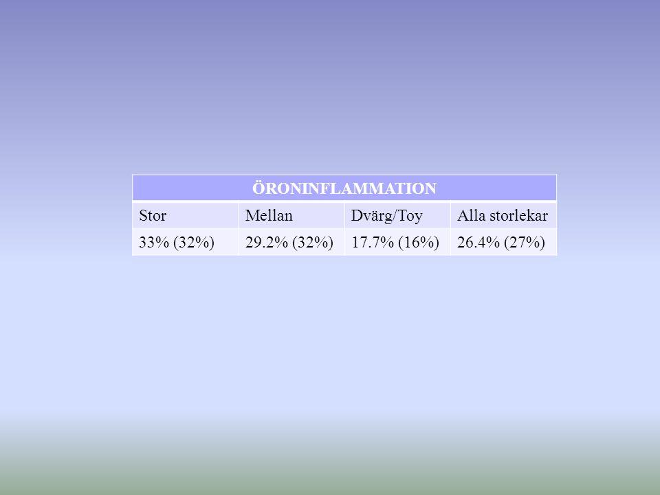 ÖRONINFLAMMATION StorMellanDvärg/ToyAlla storlekar 33% (32%)29.2% (32%)17.7% (16%)26.4% (27%)