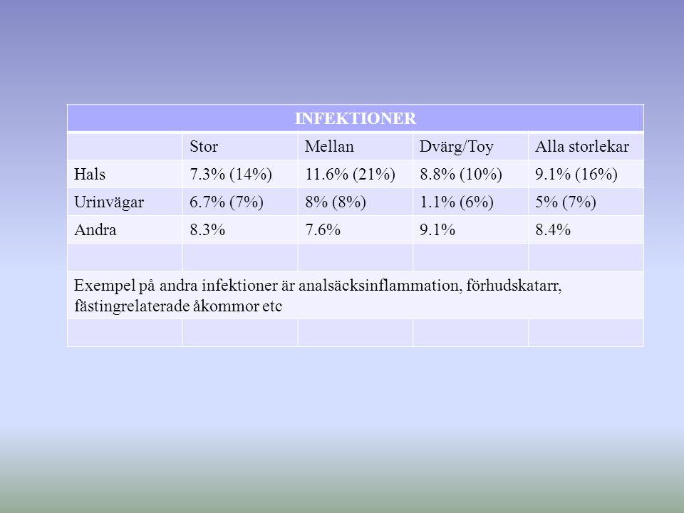 INFEKTIONER StorMellanDvärg/ToyAlla storlekar Hals7.3% (14%)11.6% (21%)8.8% (10%)9.1% (16%) Urinvägar6.7% (7%)8% (8%)1.1% (6%)5% (7%) Andra8.3%7.6%9.1%8.4% Exempel på andra infektioner är analsäcksinflammation, förhudskatarr, fästingrelaterade åkommor etc