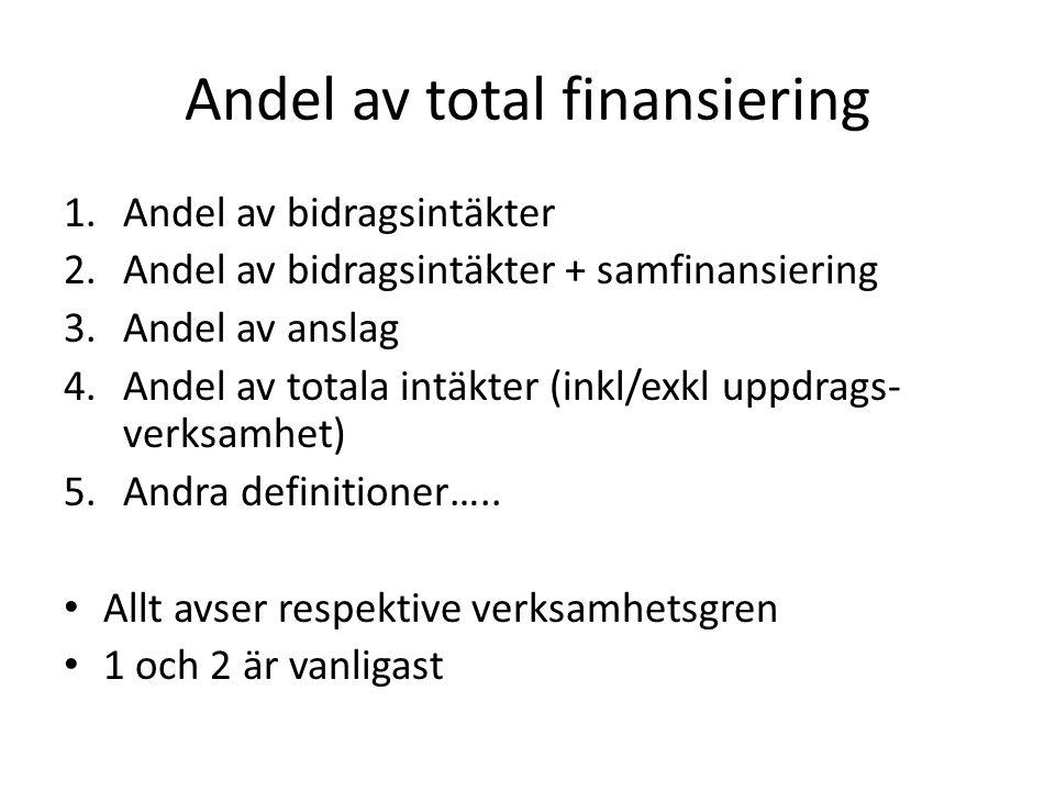 Andel av total finansiering 1.Andel av bidragsintäkter 2.Andel av bidragsintäkter + samfinansiering 3.Andel av anslag 4.Andel av totala intäkter (inkl/exkl uppdrags- verksamhet) 5.Andra definitioner…..