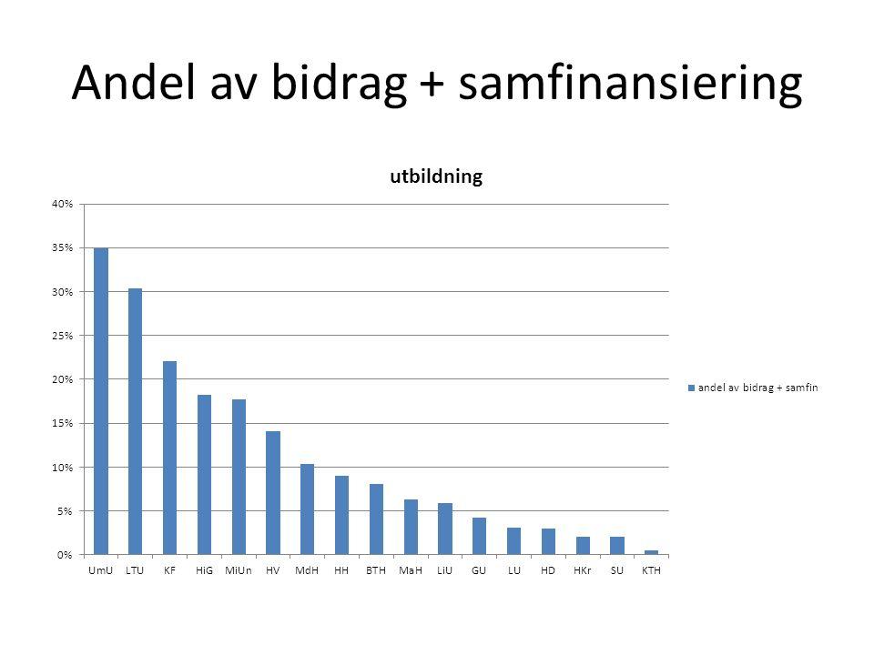 Andel av bidrag + samfinansiering