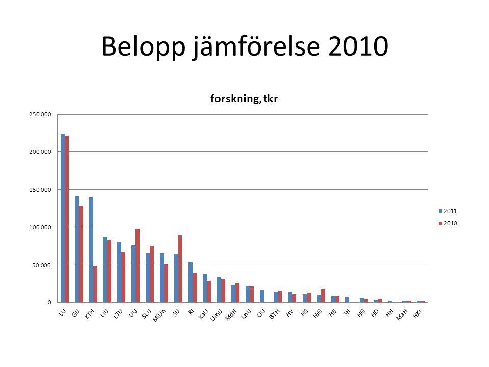 Belopp jämförelse 2010
