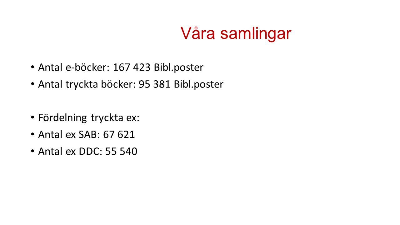 Våra samlingar Antal e-böcker: 167 423 Bibl.poster Antal tryckta böcker: 95 381 Bibl.poster Fördelning tryckta ex: Antal ex SAB: 67 621 Antal ex DDC: 55 540