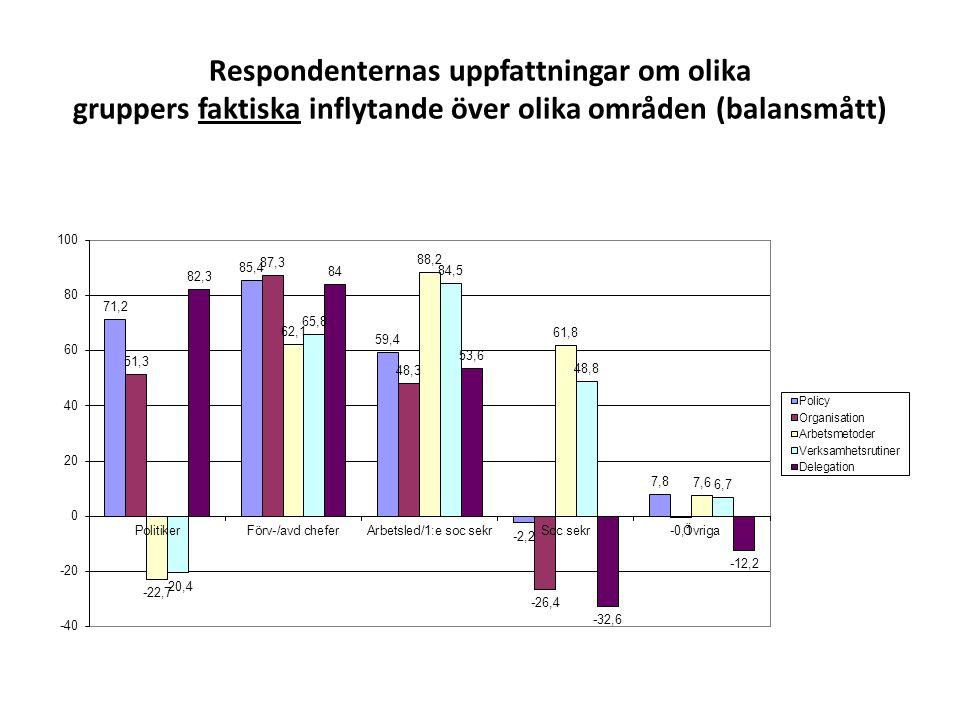 Respondenternas uppfattningar om olika gruppers faktiska inflytande över olika områden (balansmått)