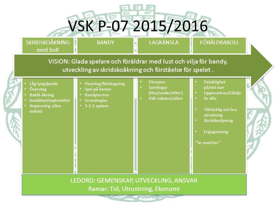 VSK P-07 2015/2016 LAGKÄNSLA Förnamn Samlingar (före/under/efter) VSK-raketen/sälen LAGKÄNSLA Förnamn Samlingar (före/under/efter) VSK-raketen/sälen BANDY Passning/Mottagning Spel på kanter Bandytermer Grundregler 3-2-1 system BANDY Passning/Mottagning Spel på kanter Bandytermer Grundregler 3-2-1 system FÖRÄLDRAROLL Delaktighet på/vid isen Uppmuntran/Glädje Se Alla Tillräcklig och bra utrustning Skridskoslipning Engagemang Se matcher FÖRÄLDRAROLL Delaktighet på/vid isen Uppmuntran/Glädje Se Alla Tillräcklig och bra utrustning Skridskoslipning Engagemang Se matcher SKRIDSKOÅKNING med boll Låg tyngdpunkt Översteg Bakåt-åkning Snabbhet/explosivitet Anpassning efter individ SKRIDSKOÅKNING med boll Låg tyngdpunkt Översteg Bakåt-åkning Snabbhet/explosivitet Anpassning efter individ VISION: Glada spelare och föräldrar med lust och vilja för bandy, utveckling av skridskoåkning och förståelse för spelet.