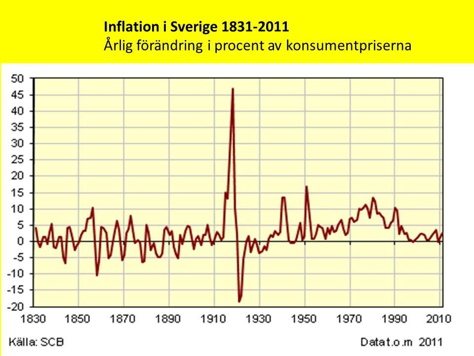 Inflation i Sverige 1831-2011 Årlig förändring i procent av konsumentpriserna