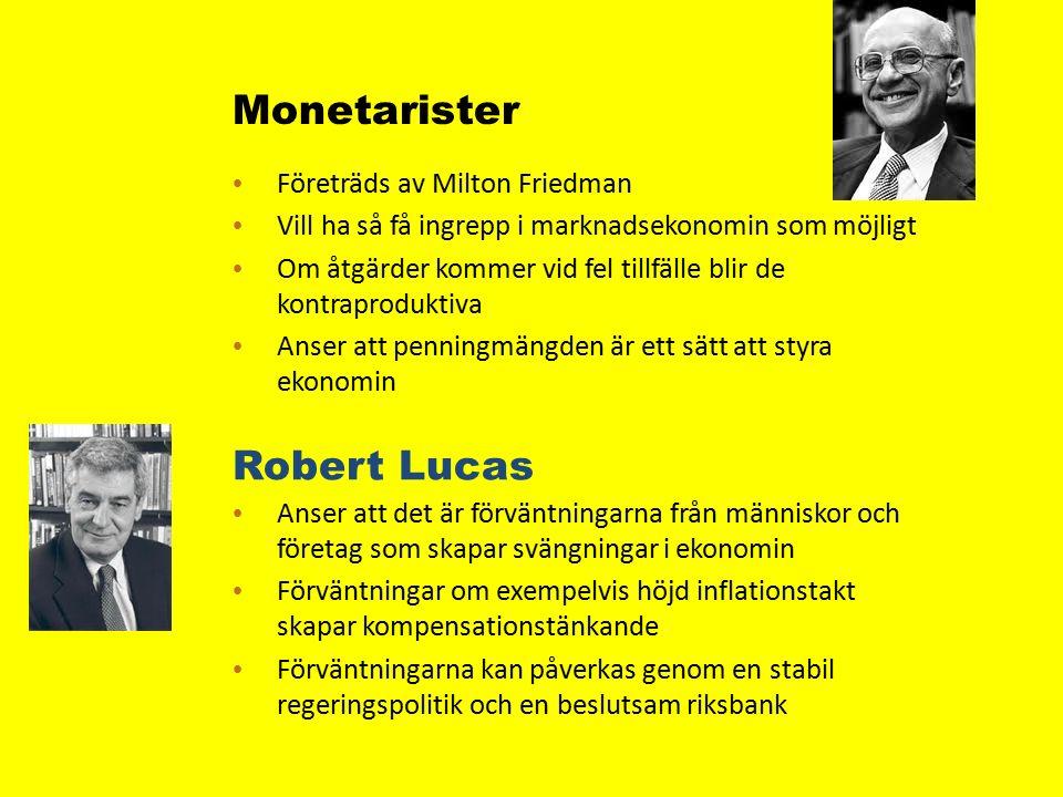 Monetarister Företräds av Milton Friedman Vill ha så få ingrepp i marknadsekonomin som möjligt Om åtgärder kommer vid fel tillfälle blir de kontraproduktiva Anser att penningmängden är ett sätt att styra ekonomin Robert Lucas Anser att det är förväntningarna från människor och företag som skapar svängningar i ekonomin Förväntningar om exempelvis höjd inflationstakt skapar kompensationstänkande Förväntningarna kan påverkas genom en stabil regeringspolitik och en beslutsam riksbank