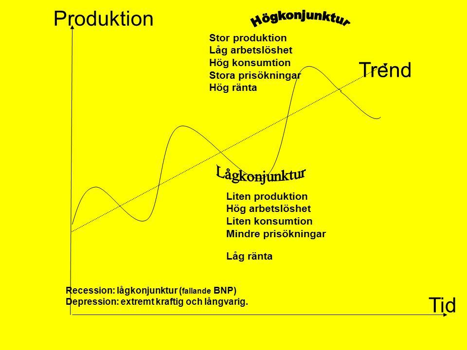 Stor produktion Låg arbetslöshet Hög konsumtion Stora prisökningar Hög ränta KONJUNKTURER BNP Produktion Tid Liten produktion Hög arbetslöshet Liten konsumtion Mindre prisökningar Låg ränta Trend Recession: lågkonjunktur ( fallande BNP) Depression: extremt kraftig och långvarig.