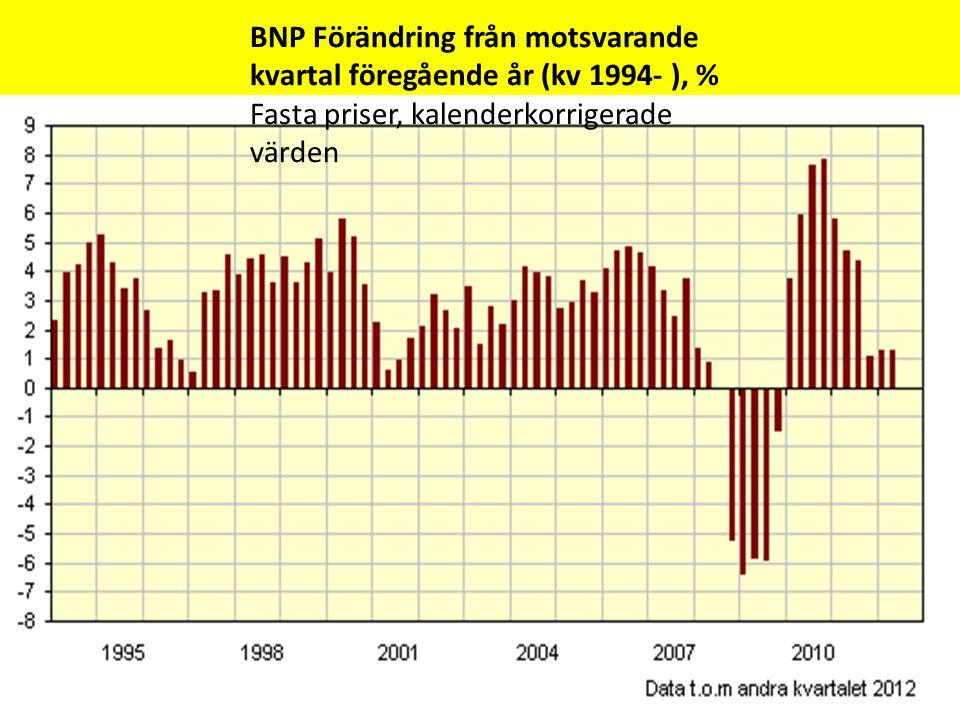 BNP Förändring från motsvarande kvartal föregående år (kv 1994- ), % Fasta priser, kalenderkorrigerade värden