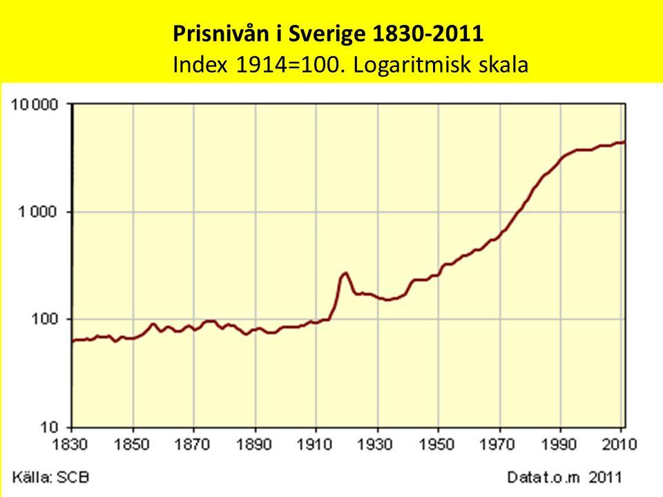 Prisnivån i Sverige 1830-2011 Index 1914=100. Logaritmisk skala