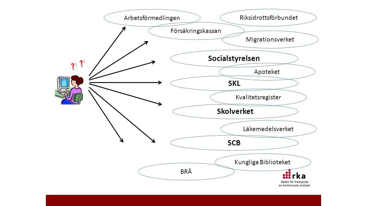 Skolverket SKL Socialstyrelsen SCB Apoteket Försäkringskassan Kvalitetsregister Kungliga Biblioteket BRÅ Riksidrottsförbundet Migrationsverket Läkemed