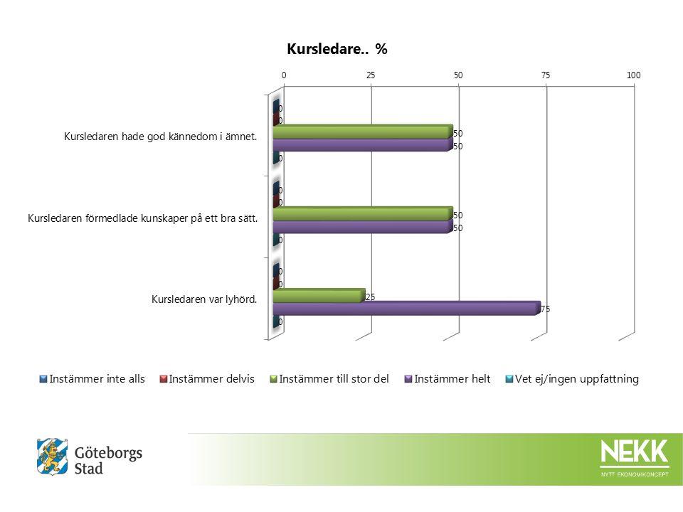 Kurslokalen.:Instämmer inte alls Instämmer delvis Instämmer till stor del Instämmer helt Vet ej/ingen uppfattnin g %%%Ack.
