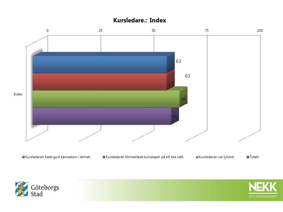 Kursledare.:Instämmer inte alls Instämmer delvis Instämmer till stor del Instämmer helt Vet ej/ingen uppfattnin g %%%Ack.