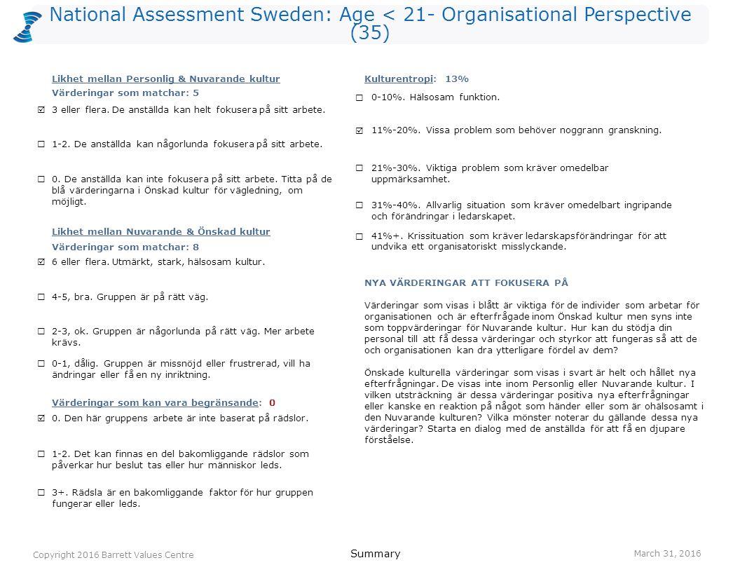 National Assessment Sweden: Age < 21- Organisational Perspective (35) humor/ glädje 165(O) ansvar 144(I) effektivitet 113(O) positiv attityd 115(I) anställdas hälsa 101(O) lagarbete 104(R) samarbete 105(R) målinriktat 94(O) entusiasm 85(I) kreativitet 85(I) personlig utveckling 84(I) ständigt lärande 84(O) tar ansvar 84(R) anställdas hälsa 221(O) anpassningsbarhet 144(I) humor/ glädje 135(O) ansvar 104(I) entusiasm 105(I) lagarbete 104(R) samarbete 105(R) engagemang 85(I) jämlikhet 84(O) kreativitet 85(I) positiv attityd 85(I) välbefinnande (fysiskt/ emotionellt/ mentalt/ andligt) 86(I) Values Plot March 31, 2016 Copyright 2016 Barrett Values Centre I = Individuell R = Relationsvärdering Understruket med svart = PV & CC Orange = PV, CC & DC Orange = CC & DC Blå = PV & DC P = Positiv L = Möjligtvis begränsande (vit cirkel) O = Organisationsvärdering S = Samhällsvärdering Värderingar som matchar PV - CC 5 CC - DC 8 PV - DC 4 Kulturentropi: Nuvarande kultur 13% ambition 163(I) respekt 152(R) ansvar 134(I) humor/ glädje 135(I) positiv attityd 125(I) ärlighet 115(I) kreativitet 105(I) tar ansvar 104(R) vänskap 102(R) försiktighet (L) 91(I) logik 93(I) tålamod 95(I) NivåPersonliga värderingar (PV)Nuvarande kulturella värderingar (CC)Önskade kulturella värderingar (DC) 7 6 5 4 3 2 1 IRS (P)=8-3-0 IRS (L)=1-0-0IROS (P)=5-3-5-0 IROS (L)=0-0-0-0IROS (P)=7-2-3-0 IROS (L)=0-0-0-0