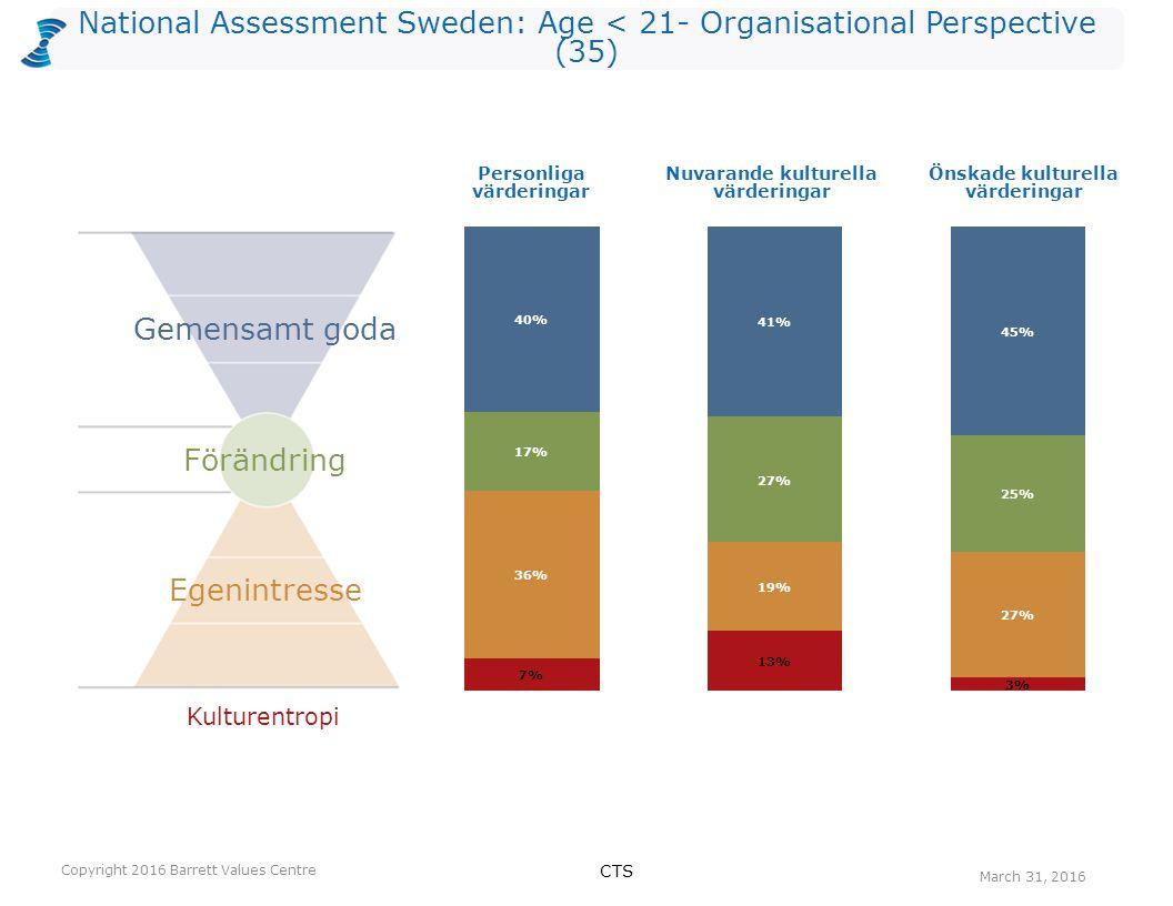National Assessment Sweden: Age < 21- Organisational Perspective (35) Antalet värderingar som kan vara begränsande valda av utvärderarna per nivå för Nuvarande kultur.