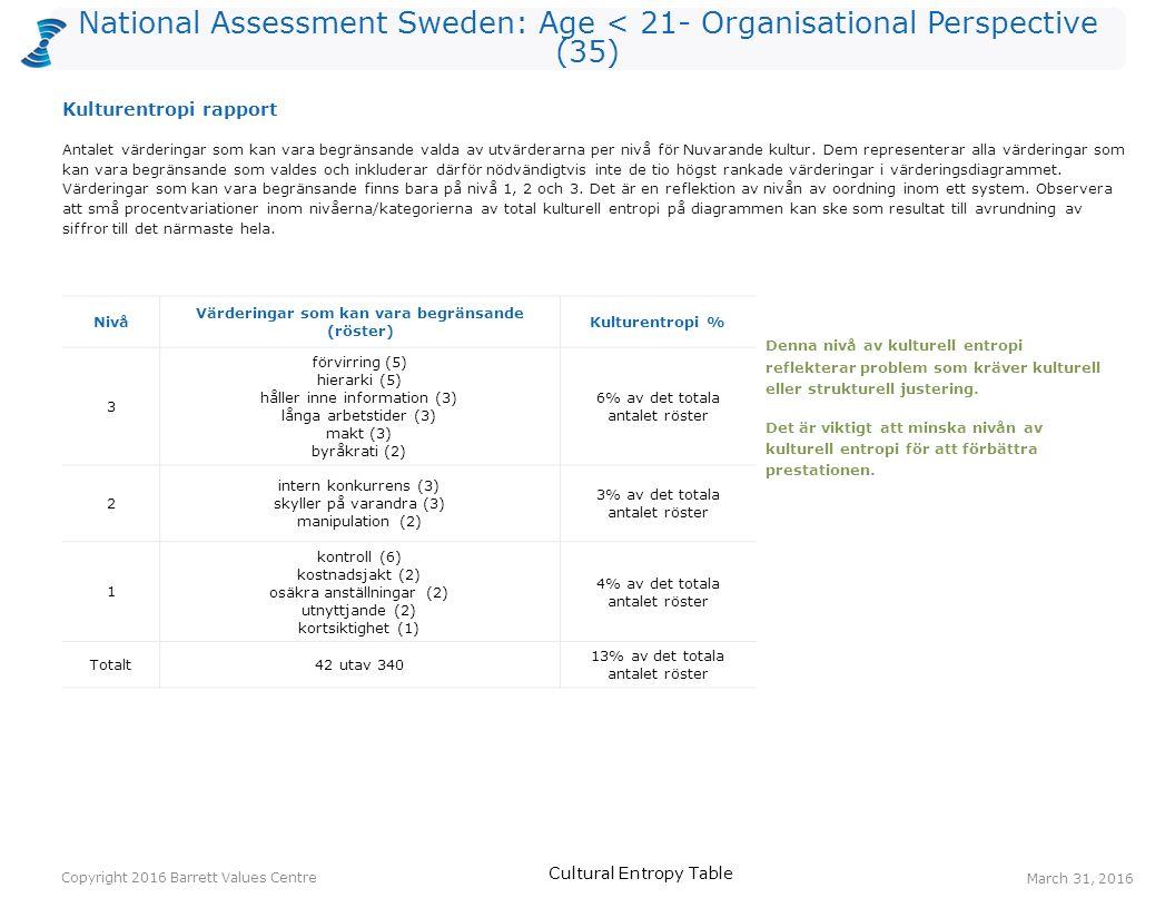 National Assessment Sweden: Age < 21- Organisational Perspective (35) Röster: Nuvarande kulturRöster: Önskad kulturHopp anställdas hälsa102212 anpassningsbarhet5149 respekt066 ekonomisk stabilitet275 välbefinnande (fysiskt/ emotionellt/ mentalt/ andligt) 583 lojalitet363 miljömedvetenhet363 ständiga förbättringar253 förlåtelse143 rättvisa143 socialt ansvarstagande143 Ett värderingshopp inträffar när det är fler röster för en värdering gällande Önskad kultur än för en värdering gällande Nuvarande kultur.