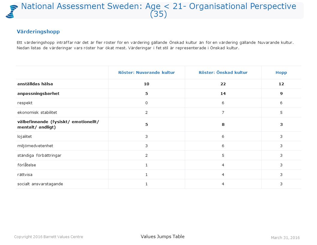 National Assessment Sweden: Age < 21- Organisational Perspective (35) Röster: Nuvarande kulturRöster: Önskad kulturHopp anställdas hälsa102212 anpassningsbarhet5149 respekt066 ekonomisk stabilitet275 välbefinnande (fysiskt/ emotionellt/ mentalt/ andligt) 583 lojalitet363 miljömedvetenhet363 ständiga förbättringar253 förlåtelse143 rättvisa143 socialt ansvarstagande143 Ett värderingshopp inträffar när det är fler röster för en värdering gällande Önskad kultur än för en värdering gällande Nuvarande kultur.