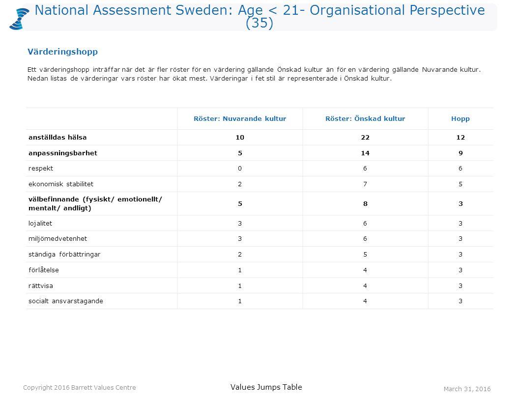 National Assessment Sweden: Age < 21- Organisational Perspective (35) Personliga värderingarNuvarande kulturella värderingarÖnskade kulturella värderingar Positive Values Distribution Copyright 2016 Barrett Values Centre March 31, 2016 Nivå 1Nivå 2Nivå 3Nivå 4Nivå 5Nivå 6Nivå 7 Önskade kulturella värderingar anställdas hälsa humor/ glädje entusiasm samarbete engagemang kreativitet positiv attityd välbefinnande (fysiskt/ emotionellt/ mentalt/ andligt) Värderingshoppekonomisk stabilitet respekt lojalitet rättvisamiljömedvetenhet förlåtelse socialt ansvarstagande Detta diagram visar andelen positiva värden på olika nivåer.