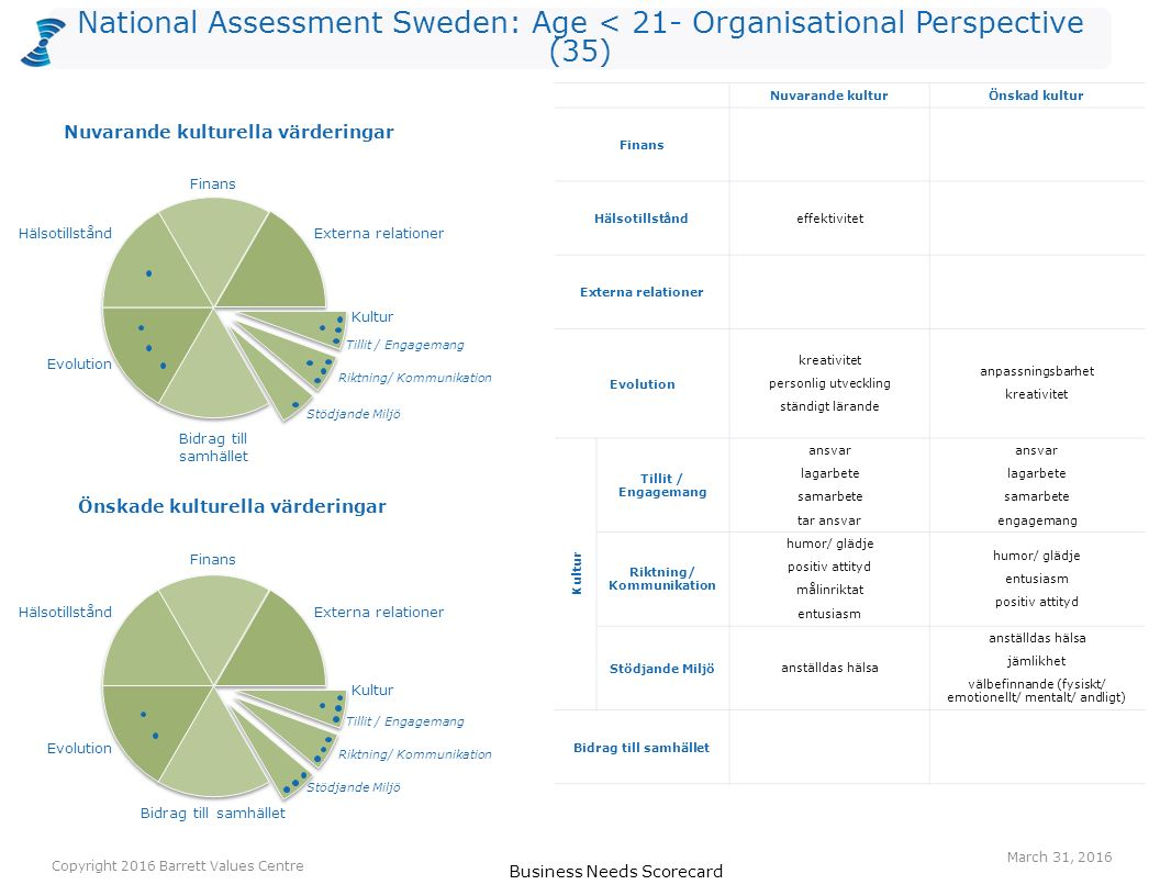National Assessment Sweden: Age < 21- Organisational Perspective (35) Business Needs Scorecard Copyright 2016 Barrett Values Centre March 31, 2016 Nuvarande kulturÖnskad kultur Finans Hälsotillstånd effektivitet Externa relationer Evolution kreativitet personlig utveckling ständigt lärande anpassningsbarhet kreativitet Kultur Tillit / Engagemang ansvar lagarbete samarbete tar ansvar ansvar lagarbete samarbete engagemang Riktning/ Kommunikation humor/ glädje positiv attityd målinriktat entusiasm humor/ glädje entusiasm positiv attityd Stödjande Miljö anställdas hälsa anställdas hälsa jämlikhet välbefinnande (fysiskt/ emotionellt/ mentalt/ andligt) Bidrag till samhället Önskade kulturella värderingar Nuvarande kulturella värderingar Finans Hälsotillstånd Evolution Externa relationer Tillit / Engagemang Bidrag till samhället Hälsotillstånd Evolution Externa relationer Riktning/ Kommunikation Stödjande Miljö Kultur Bidrag till samhället Finans Tillit / Engagemang Riktning/ Kommunikation Stödjande Miljö Kultur