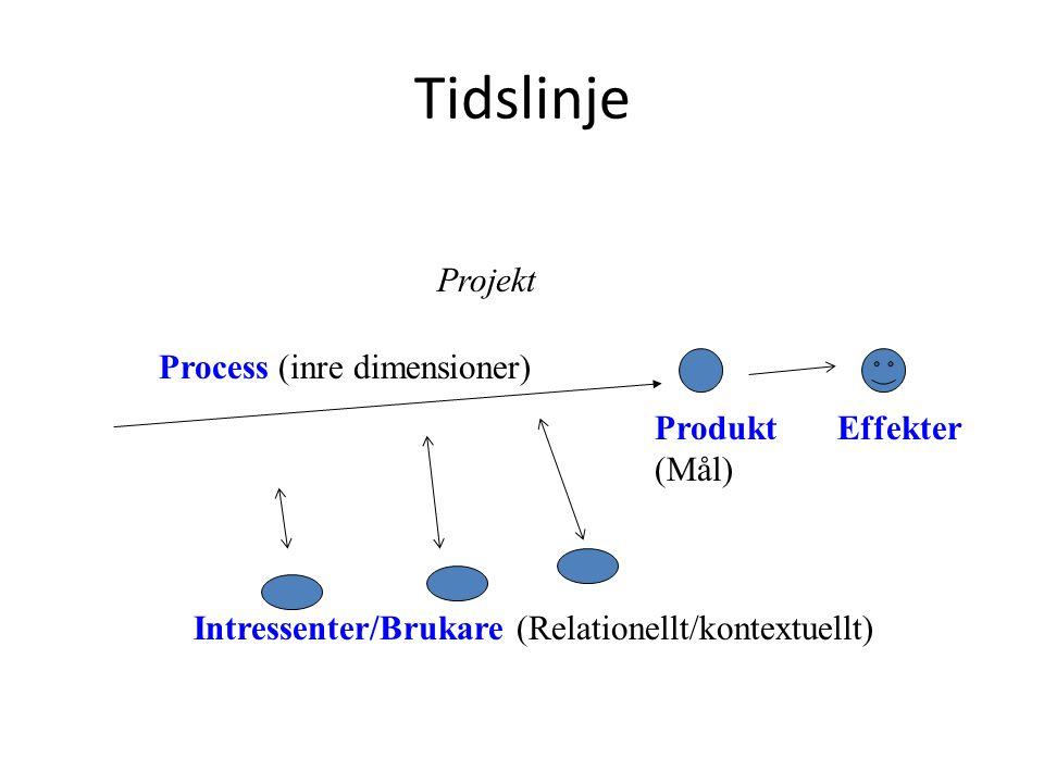 Tidslinje Projekt Process (inre dimensioner) Produkt (Mål) Effekter Intressenter/Brukare (Relationellt/kontextuellt)
