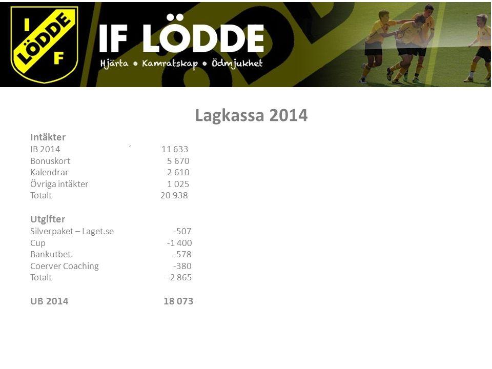 Lagkassa 2014 Intäkter IB 2014 ´ 11 633 Bonuskort 5 670 Kalendrar 2 610 Övriga intäkter 1 025 Totalt 20 938 Utgifter Silverpaket – Laget.se -507 Cup -1 400 Bankutbet.