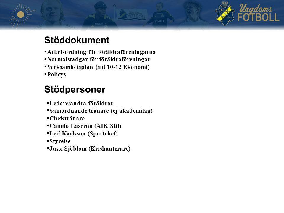 Stöddokument  Arbetsordning för föräldraföreningarna  Normalstadgar för föräldraföreningar  Verksamhetsplan (sid 10-12 Ekonomi)  Policys Stödpersoner  Ledare/andra föräldrar  Samordnande tränare (ej akademilag)  Chefstränare  Camilo Laserna (AIK Stil)  Leif Karlsson (Sportchef)  Styrelse  Jussi Sjöblom (Krishanterare)