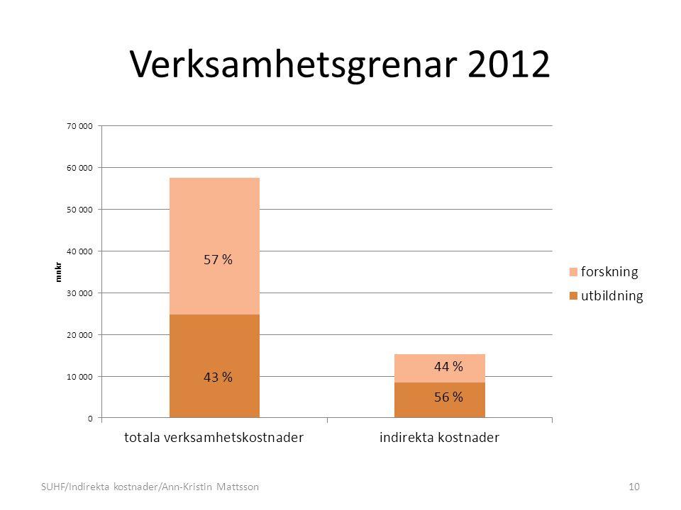 Verksamhetsgrenar 2012 SUHF/Indirekta kostnader/Ann-Kristin Mattsson10