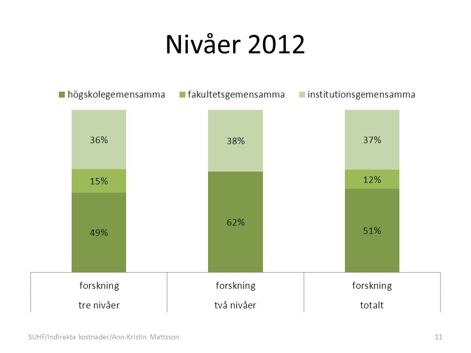Nivåer 2012 SUHF/Indirekta kostnader/Ann-Kristin Mattsson11
