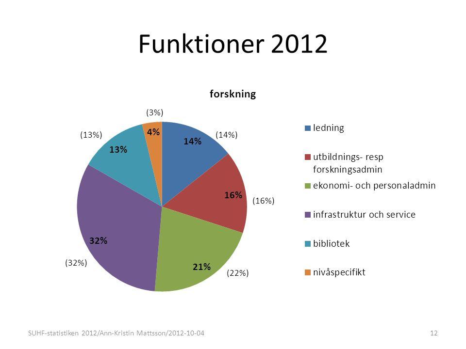 Funktioner 2012 12SUHF-statistiken 2012/Ann-Kristin Mattsson/2012-10-04 (14%)