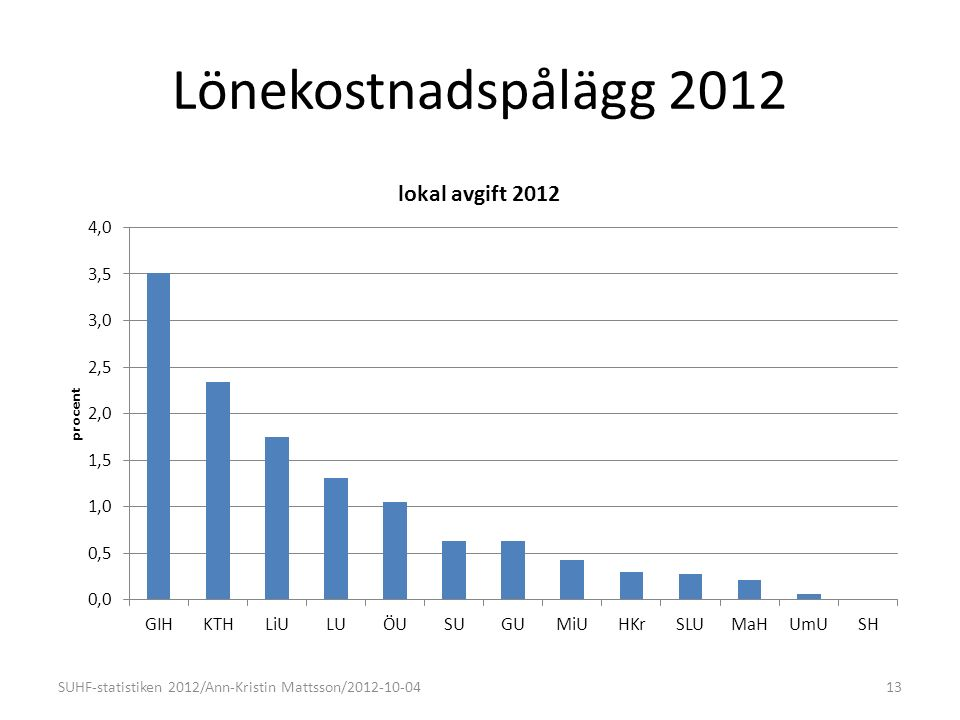 Lönekostnadspålägg 2012 13SUHF-statistiken 2012/Ann-Kristin Mattsson/2012-10-04