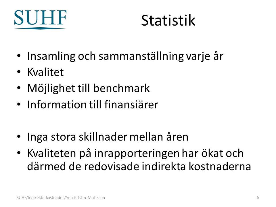 Statistik Insamling och sammanställning varje år Kvalitet Möjlighet till benchmark Information till finansiärer Inga stora skillnader mellan åren Kvaliteten på inrapporteringen har ökat och därmed de redovisade indirekta kostnaderna SUHF/Indirekta kostnader/Ann-Kristin Mattsson5