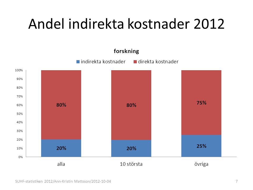 Andel indirekta kostnader 2012 7SUHF-statistiken 2012/Ann-Kristin Mattsson/2012-10-04